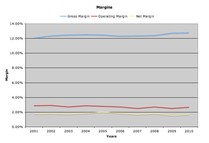 margins graph