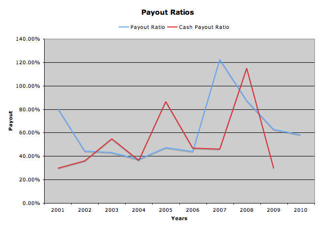 payout ratio graph