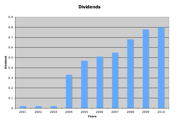 dividend graph