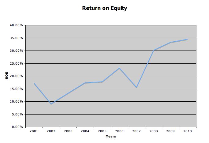 returns line graph