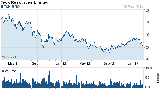 Teck Resources (TCK) 2 Year Chart