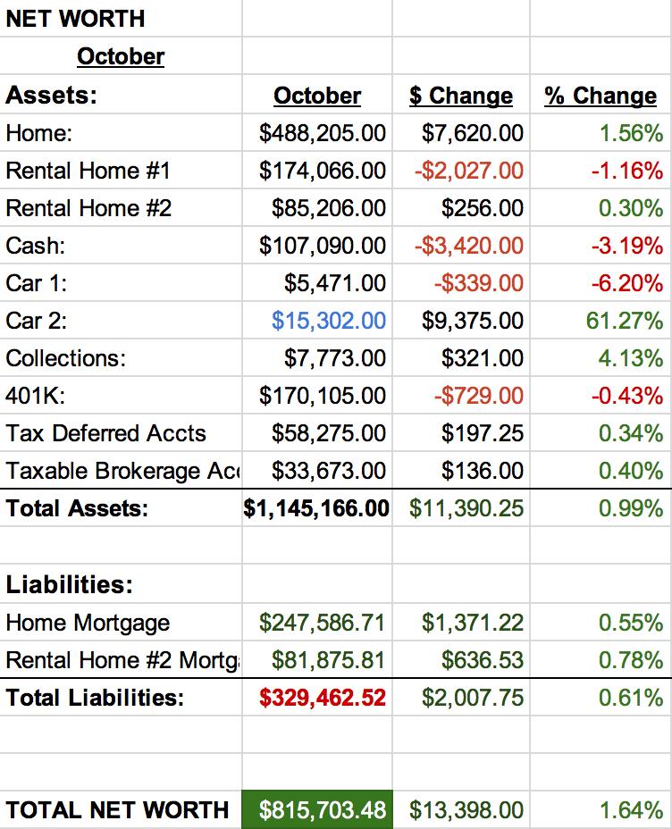 Net-Worth-Report-October-2015